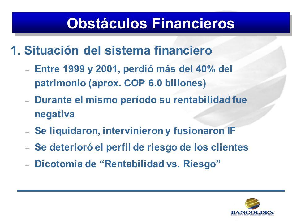 1. Situación del sistema financiero – Entre 1999 y 2001, perdió más del 40% del patrimonio (aprox. COP 6.0 billones) – Durante el mismo período su ren
