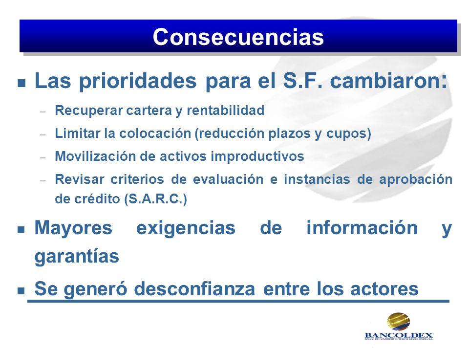 n Las prioridades para el S.F. cambiaron : – Recuperar cartera y rentabilidad – Limitar la colocación (reducción plazos y cupos) – Movilización de act