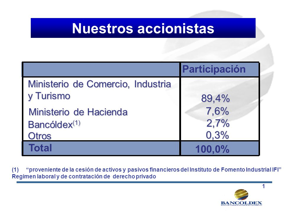 Participación Ministerio de Comercio, Industria y Turismo 89,4% Ministerio de Hacienda 7,6% 7,6% Bancóldex (1) 2,7% 2,7% Otros 0,3% 0,3% Total 100,0%