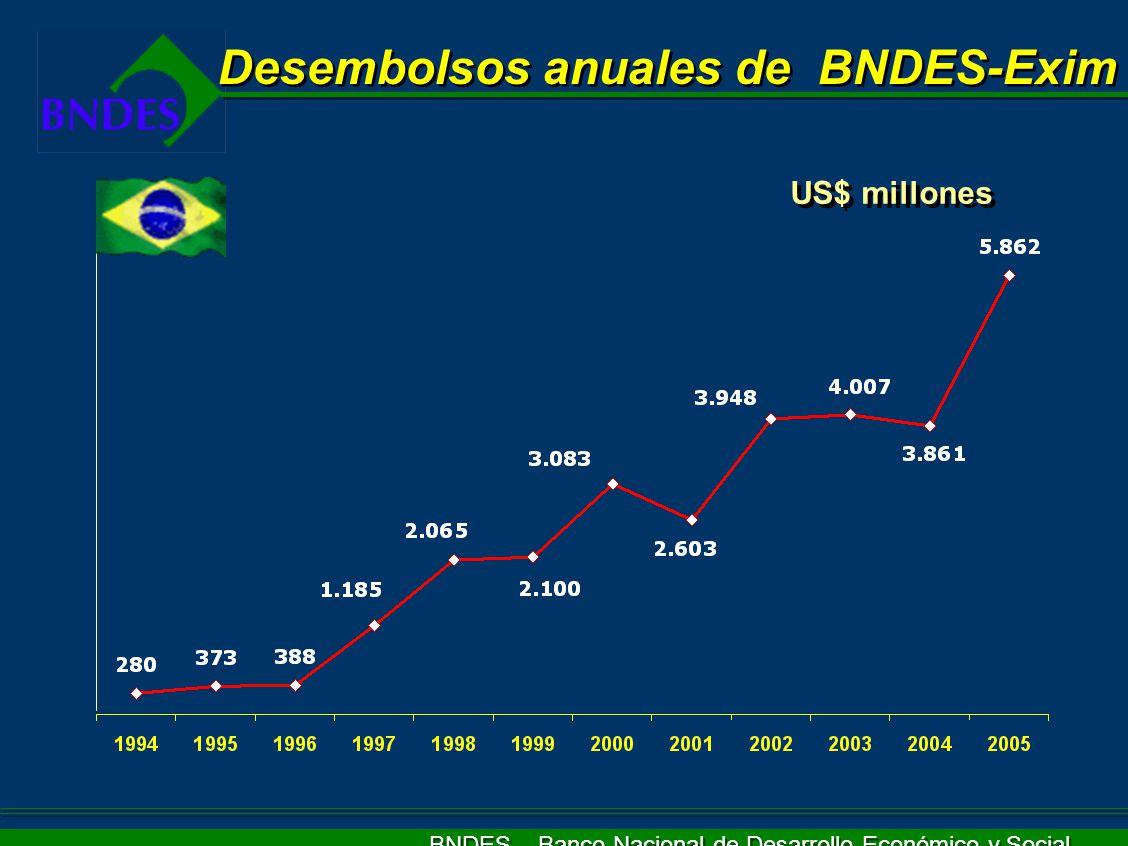 BNDES – Banco Nacional de Desarrollo Económico y Social US$ millones Desembolsos anuales de BNDES-Exim