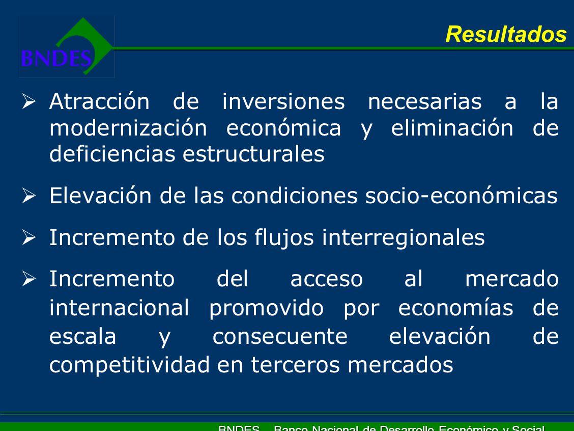 BNDES – Banco Nacional de Desarrollo Económico y Social Atracción de inversiones necesarias a la modernización económica y eliminación de deficiencias