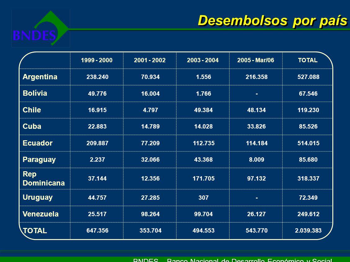 BNDES – Banco Nacional de Desarrollo Económico y Social Expansión Gasoducto / TGS (AR) Hidroeléctrica San Francisco (EQ) Hidroeléctrica La Vueltosa (VE) Ruta 10 (PR) Metro de Santiago (CH) Expansión Gasoducto / TGN (AR) Líneas 3 y 4 del Metro de Caracas (VE) Líneas 3 y 4 del Metro de Caracas (VE) Proyectos en América Latina beneficiados por exportaciones brasileñas apoyadas por BNDES Transmilenio - transporte urbano (CO) Apoyo al turismo (CB) Acueducto Noroeste (RD) Acueducto Noroeste (RD) Pinalito (RD) Pró-Sinalización (RD) US$ 27,2 MM US$ 194,0 MM US$ 101,5 MM US$ 11,6 MM US$ 185,5 MM US$ 121,0 MM US$ 25,5 MM US$ 243,0 MM US$ 77,0 MM US$ 118,0 MM US$ 37,0 MM US$ 200,0 MM