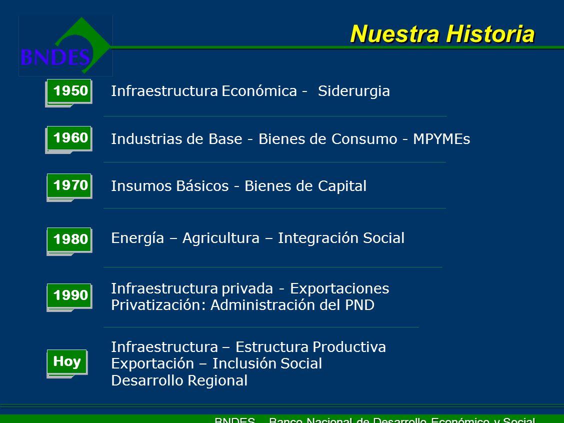 BNDES – Banco Nacional de Desarrollo Económico y Social Prioridades Actuales Apoyo a las Exportaciones Brasileñas Apoyo a las Micro, Pequeñas y Medianas Empresas Desarrollo Regional y Inclusión Social Implementación, Expansión y Modernización de la Capacidad Productiva de la Industria, Comercio, Servicios y Agroindustria Expansión y Modernización de la Infraestructura Innovación tecnológica