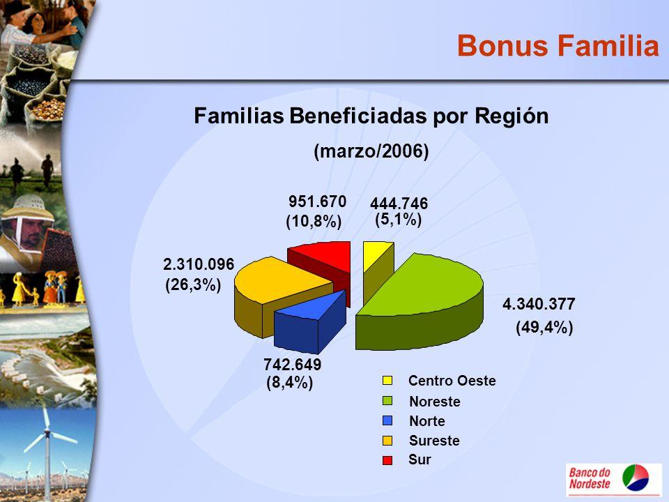 Bonus Familia Familias Beneficiadas por Región (marzo/2006) Centro Oeste Noreste Norte Sureste Sur 4.340.377 (49,4%) 444.746 (5,1%) 742.649 (8,4%) 2.3