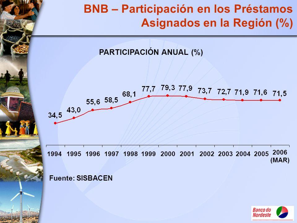BNB – Participación en los Préstamos Asignados en la Región (%) PARTICIPACIÓN ANUAL (%) Fuente: SISBACEN 199419951996199719981999200020012002200320042
