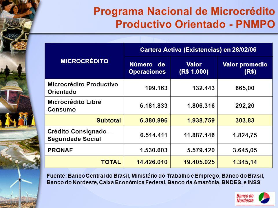 Programa Nacional de Microcrédito Productivo Orientado - PNMPO MICROCRÉDITO Cartera Activa (Existencias) en 28/02/06 Número de Operaciones Valor (R$ 1