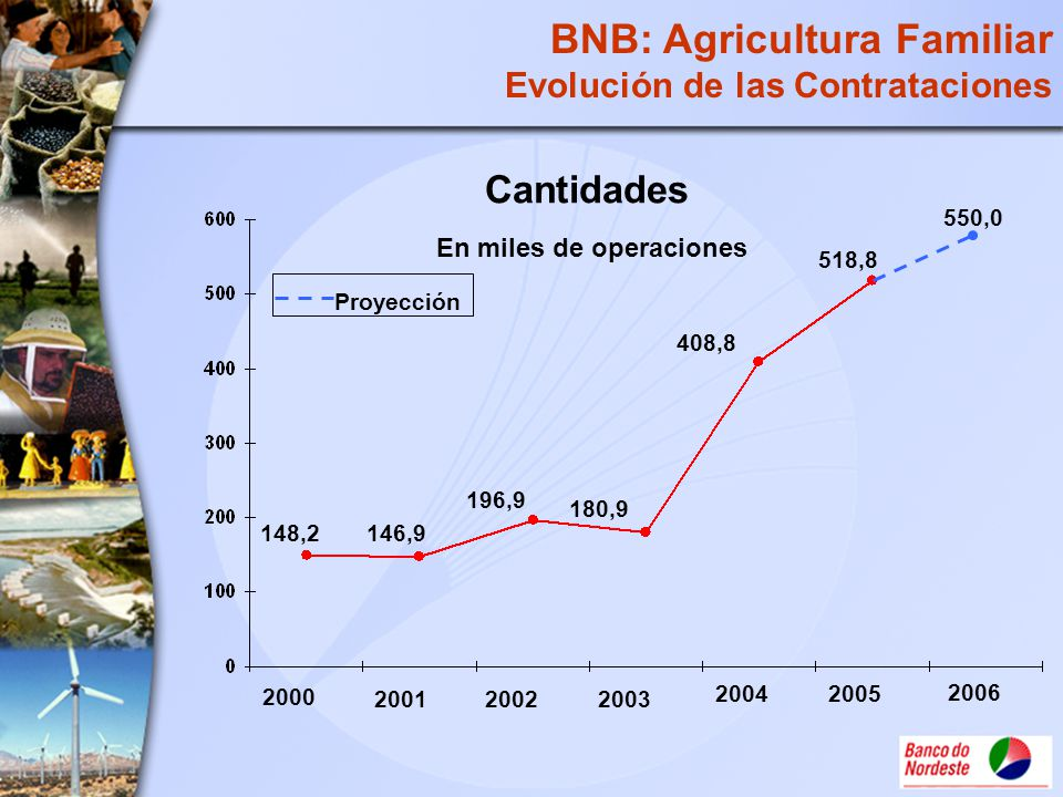 146,9 180,9 408,8 20022003 2004 2001 2000 196,9 148,2 Cantidades 2005 518,8 En miles de operaciones 2006 BNB: Agricultura Familiar Evolución de las Co