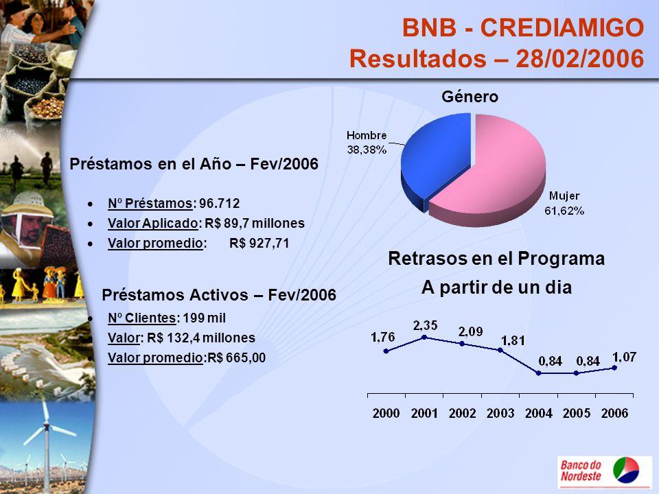 Préstamos en el Año – Fev/2006 Nº Clientes: 199 mil Valor: R$ 132,4 millones Valor promedio:R$ 665,00 Préstamos Activos – Fev/2006 Nº Préstamos: 96.71