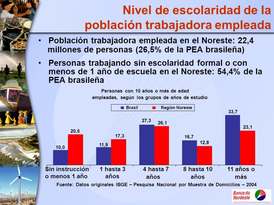 Nivel de escolaridad de la población trabajadora empleada Población trabajadora empleada en el Noreste: 22,4 millones de personas (26,5% de la PEA bra