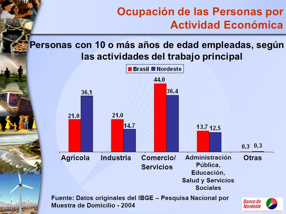Ocupación de las Personas por Actividad Económica Personas con 10 o más años de edad empleadas, según las actividades del trabajo principal AgrícolaIn