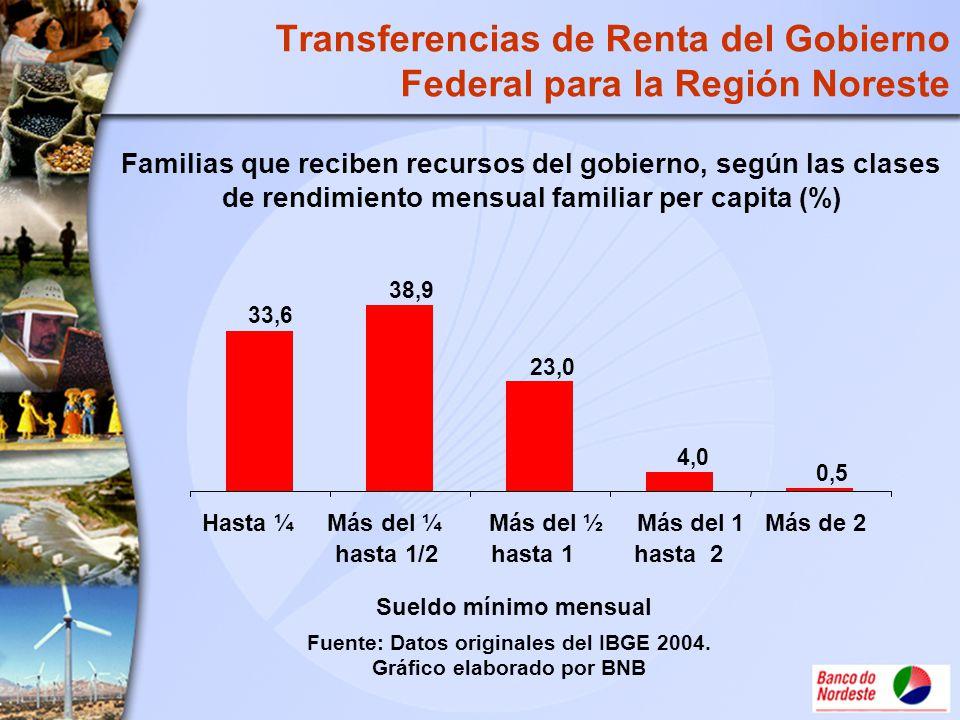 Transferencias de Renta del Gobierno Federal para la Región Noreste Familias que reciben recursos del gobierno, según las clases de rendimiento mensua