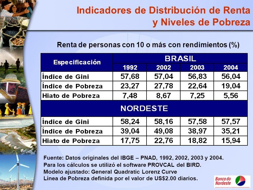 Indicadores de Distribución de Renta y Niveles de Pobreza Fuente: Datos originales del IBGE – PNAD, 1992, 2002, 2003 y 2004. Para los cálculos se util