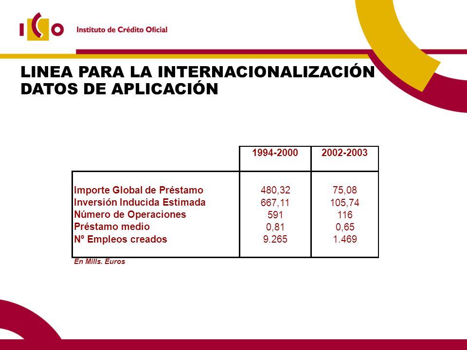 LINEA PARA LA INTERNACIONALIZACIÓN DATOS DE APLICACIÓN 1994-20002002-2003 Importe Global de Préstamo 480,3275,08 Inversión Inducida Estimada 667,11105,74 Número de Operaciones 591116 Préstamo medio 0,810,65 Nº Empleos creados 9.2651.469 En Mills.