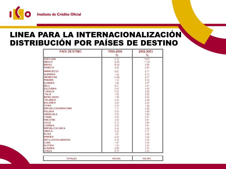 LINEA PARA LA INTERNACIONALIZACIÓN DISTRIBUCIÓN POR PAÍSES DE DESTINO PAÍS DESTINO1994-20002002-2003 % PORTUGAL 3,1816,97 MEXICO 12,5311,23 BRASIL 15,429,99 FRANCIA 8,228,50 MARRUECOS 6,975,77 ALEMANIA 1,385,73 ARGENTINA 14,695,37 PANAMÁ 1,105,12 RUMANÍA 1,524,67 EEUU 5,014,47 ESLOVENIA 0,004,06 TURQUÍA 0,002,52 ITALIA 1,632,22 REINO UNIDO 1,052,20 TAILANDIA 0,002,05 BULGARIA 0,002,03 CHINA 3,731,28 REPUBLICA DOMINICANA 1,710,98 POLONIA 0,000,93 VENEZUELA 0,000,82 TÚNEZ 0,000,81 PAKISTÁN 0,000,61 CHILE 3,130,60 UCRANIA 0,000,51 REPÚBLICA CHECA 0,000,32 GRECIA 0,000,17 RUSIA 1,610,05 NAMIBIA 0,000,02 ANTILLAS HOLANDESAS 2,190,00 CUBA 1,970,00 AUSTRIA 1,000,00 HUNGRÍA 2,260,00 OTROS 9,700,00 TOTALES100,00%