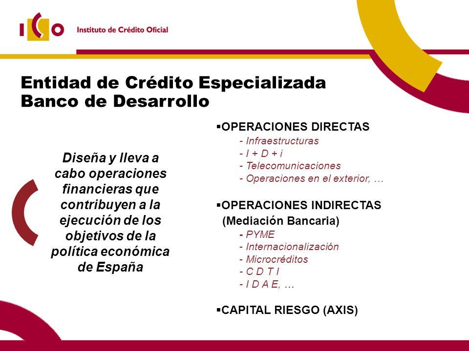 Entidad de Crédito Especializada Banco de Desarrollo Diseña y lleva a cabo operaciones financieras que contribuyen a la ejecución de los objetivos de la política económica de España OPERACIONES DIRECTAS - Infraestructuras - I + D + i - Telecomunicaciones - Operaciones en el exterior, … OPERACIONES INDIRECTAS (Mediación Bancaria) - PYME - Internacionalización - Microcréditos - C D T I - I D A E, … CAPITAL RIESGO (AXIS)