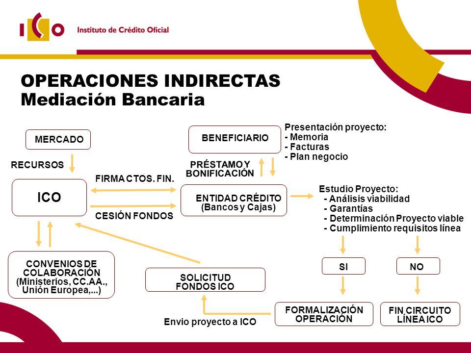 OPERACIONES INDIRECTAS Mediación Bancaria BENEFICIARIO PRÉSTAMO Y BONIFICACIÓN ENTIDAD CRÉDITO (Bancos y Cajas) FORMALIZACIÓN OPERACIÓN SOLICITUD FONDOS ICO ICO Envio proyecto a ICO FIN CIRCUITO LÍNEA ICO NOSI Estudio Proyecto: - Análisis viabilidad - Garantías - Determinación Proyecto viable - Cumplimiento requisitos línea Presentación proyecto: - Memoria - Facturas - Plan negocio CESIÓN FONDOS MERCADO RECURSOS CONVENIOS DE COLABORACIÓN (Ministerios, CC.AA., Unión Europea,...) FIRMA CTOS.