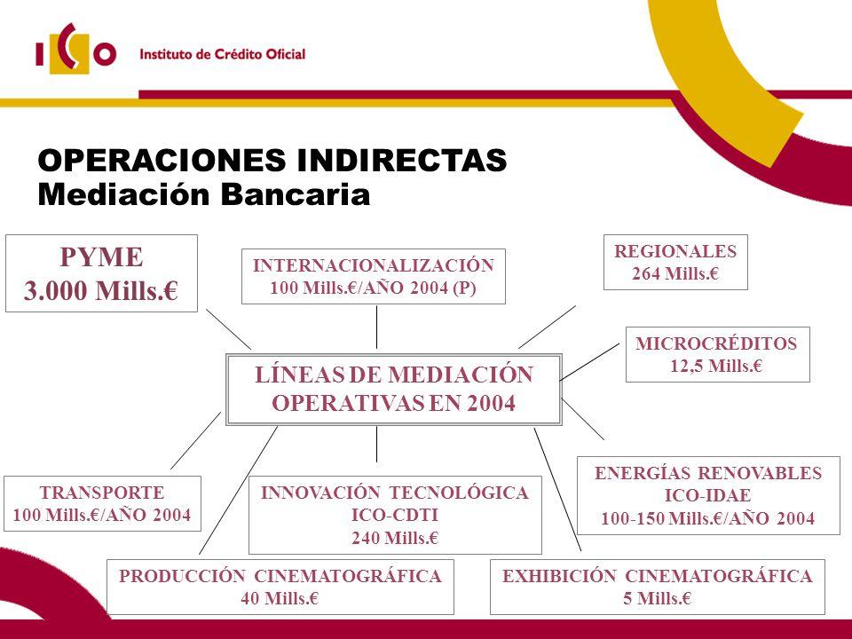 OPERACIONES INDIRECTAS Mediación Bancaria LÍNEAS DE MEDIACIÓN OPERATIVAS EN 2004 PYME 3.000 Mills.