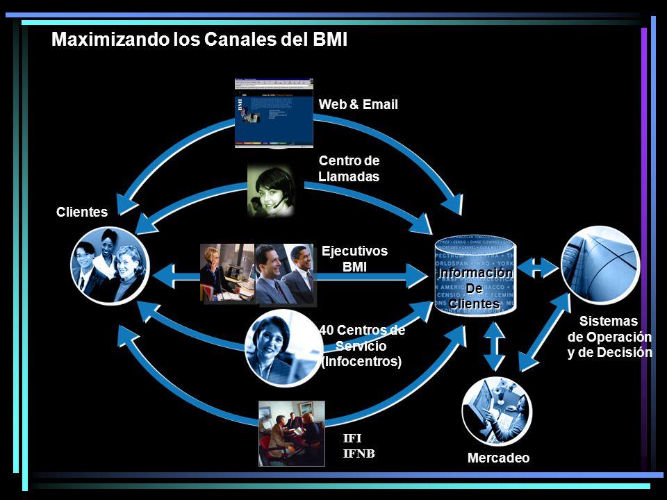 Web & Email 40 Centros de Servicio (Infocentros) Centro de Llamadas Clientes Información De Clientes Maximizando los Canales del BMI Mercadeo Sistemas