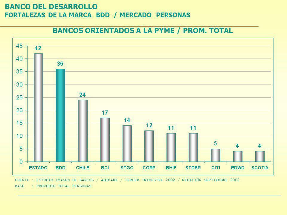 FORTALEZAS DE LA MARCA BDD /MERCADO PERSONAS BANCOS ORIENTADOS A LA PYME / PROM.