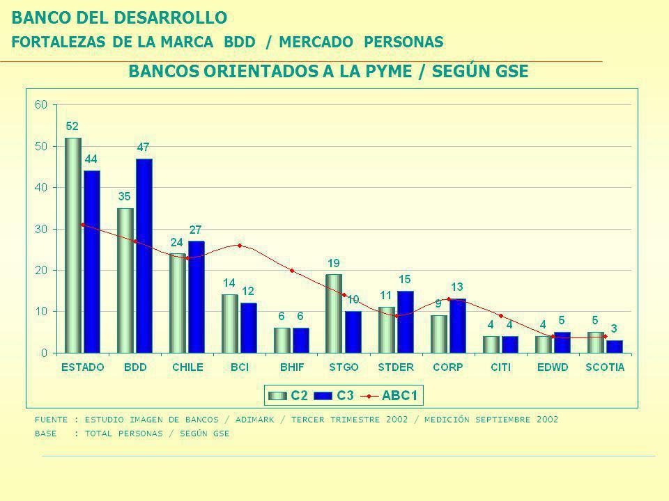 FORTALEZAS DE LA MARCA BDD /MERCADO PERSONAS BANCOS ORIENTADOS A LA PYME / SEGÚN GSE BANCO DEL DESARROLLO FUENTE : ESTUDIO IMAGEN DE BANCOS / ADIMARK / TERCER TRIMESTRE 2002 / MEDICIÓN SEPTIEMBRE 2002 BASE : TOTAL PERSONAS / SEGÚN GSE