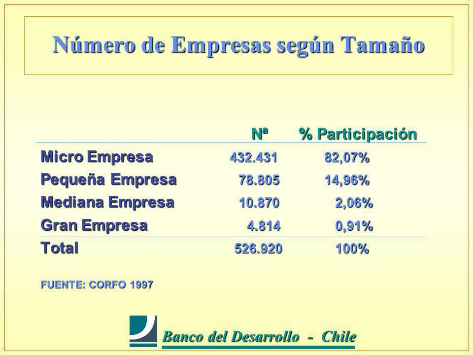 Banco del Desarrollo - Chile Banco del Desarrollo - Chile Número de Empresas según Tamaño Nª % Participación Nª % Participación Micro Empresa 432.43182,07% Pequeña Empresa 78.80514,96% Mediana Empresa 10.870 2,06% Gran Empresa 4.814 0,91% Total 526.920 100% FUENTE: CORFO 1997