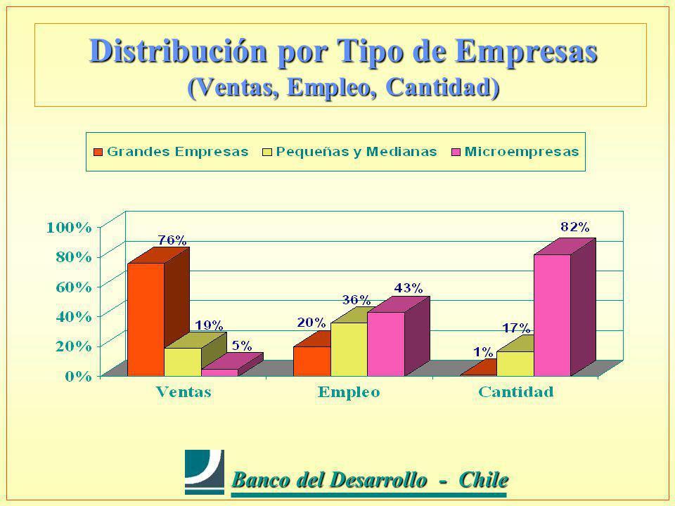 Banco del Desarrollo - Chile Banco del Desarrollo - Chile Distribución por Tipo de Empresas (Ventas, Empleo, Cantidad)
