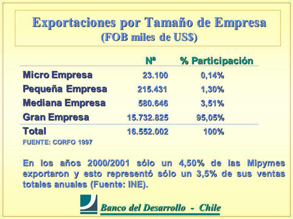 Banco del Desarrollo - Chile Banco del Desarrollo - Chile Exportaciones por Tamaño de Empresa (FOB miles de US$) Nª % Participación Nª % Participación Micro Empresa 23.100 0,14% Pequeña Empresa 215.431 1,30% Mediana Empresa 580.646 3,51% Gran Empresa 15.732.825 95,05% Total 16.552.002 100% FUENTE: CORFO 1997 En los años 2000/2001 sólo un 4,50% de las Mipymes exportaron y esto representó sólo un 3,5% de sus ventas totales anuales (Fuente: INE).