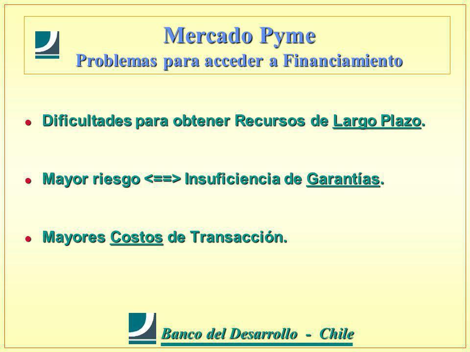 Banco del Desarrollo - Chile Banco del Desarrollo - Chile Mercado Pyme Problemas para acceder a Financiamiento l Dificultades para obtener Recursos de Largo Plazo.