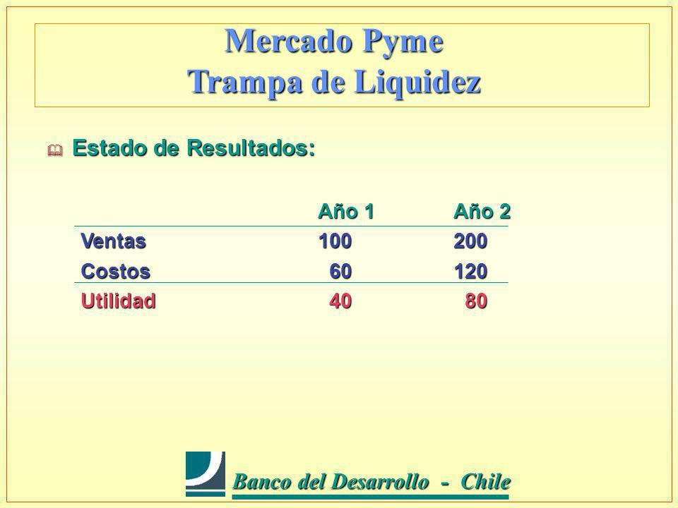 Banco del Desarrollo - Chile Banco del Desarrollo - Chile Mercado Pyme Trampa de Liquidez Estado de Resultados: Estado de Resultados: Año 1Año 2 Ventas100200 Costos 60120 Utilidad 40 80