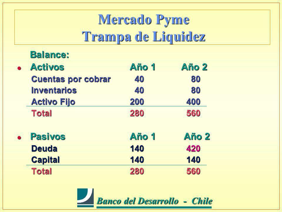 Banco del Desarrollo - Chile Banco del Desarrollo - Chile Mercado Pyme Trampa de Liquidez Balance: Balance: l ActivosAño 1 Año 2 Cuentas por cobrar 40 80 Inventarios 40 80 Activo Fijo200400 Total280560 l PasivosAño 1 Año 2 Deuda140420 Capital140140 Total280560