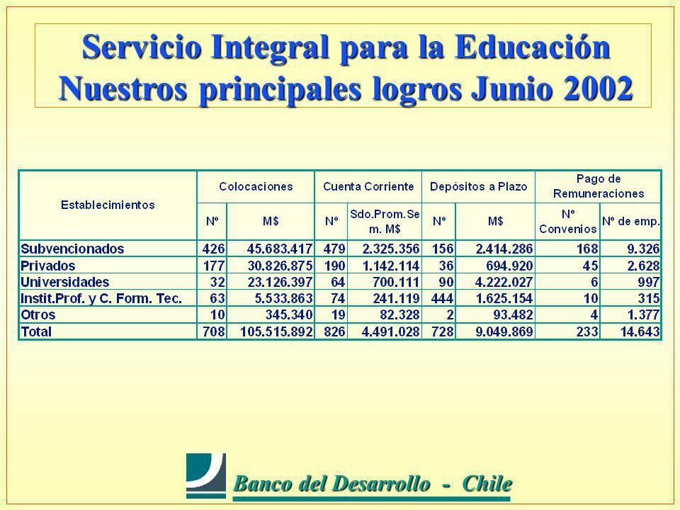 Banco del Desarrollo - Chile Banco del Desarrollo - Chile Servicio Integral para la Educación Nuestros principales logros Junio 2002