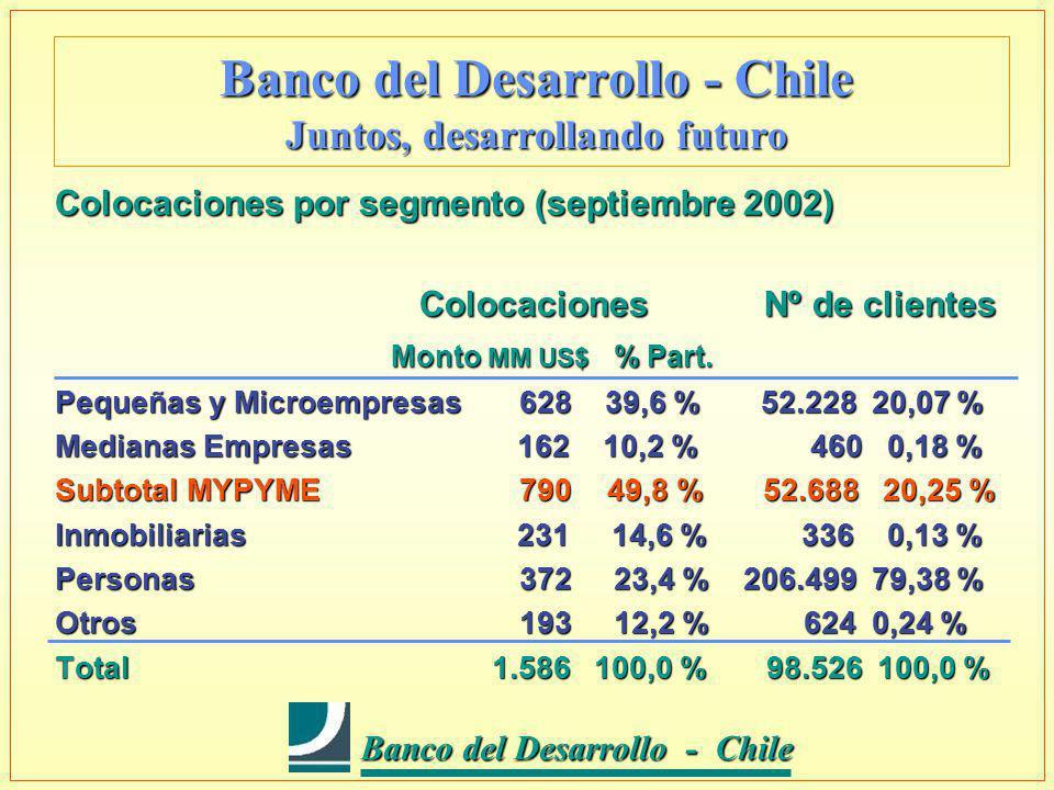 Banco del Desarrollo - Chile Banco del Desarrollo - Chile l Capital y aporte propio.