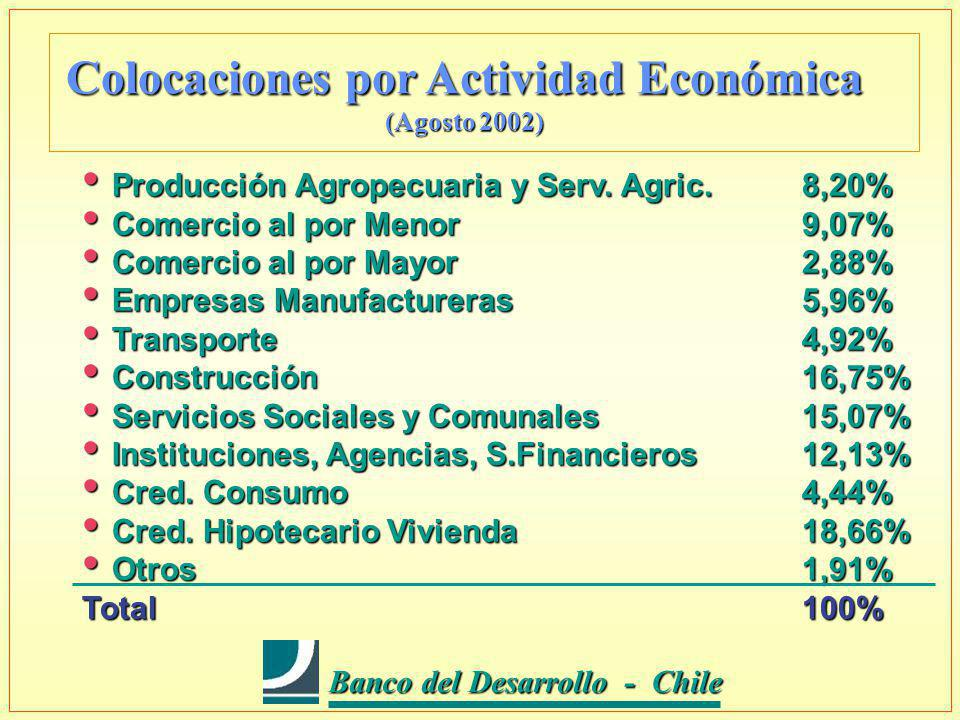Banco del Desarrollo - Chile Banco del Desarrollo - Chile Banco del Desarrollo - Chile Juntos, desarrollando futuro l Banco Privado inserto en el Sistema Financiero Chileno.