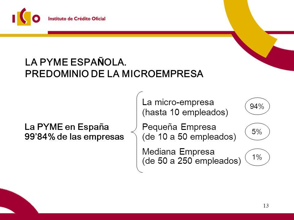 13 La micro-empresa (hasta 10 empleados) La PYME en EspañaPequeña Empresa 9984% de las empresas(de 10 a 50 empleados) Mediana Empresa (de 50 a 250 empleados) 1% 5% 94% LA PYME ESPA Ñ OLA.