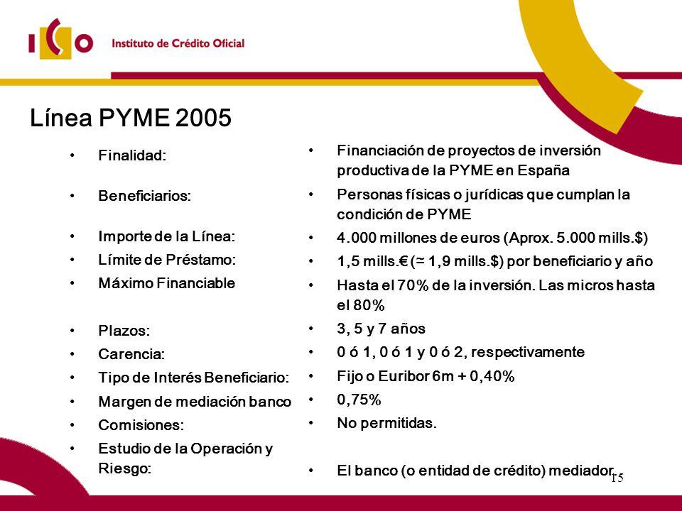 15 Línea PYME 2005 Finalidad: Beneficiarios: Importe de la Línea: Límite de Préstamo: Máximo Financiable Plazos: Carencia: Tipo de Interés Beneficiario: Margen de mediación banco Comisiones: Estudio de la Operación y Riesgo: Financiación de proyectos de inversión productiva de la PYME en España Personas físicas o jurídicas que cumplan la condición de PYME 4.000 millones de euros (Aprox.