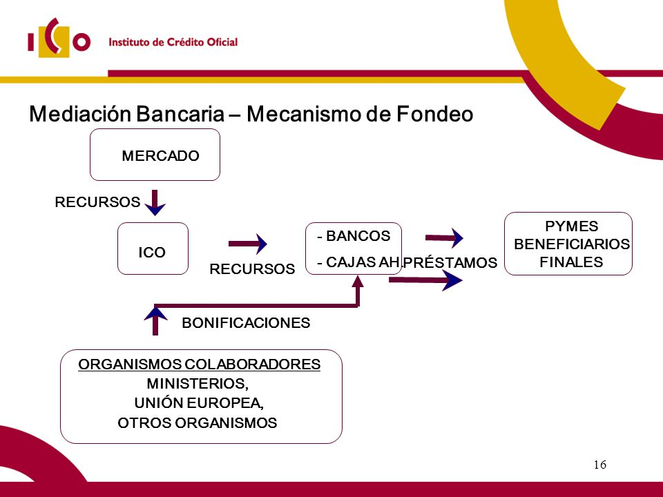 16 Mediación Bancaria – Mecanismo de Fondeo ICO MERCADO ORGANISMOS COLABORADORES MINISTERIOS, UNIÓN EUROPEA, OTROS ORGANISMOS - BANCOS - CAJAS AH.