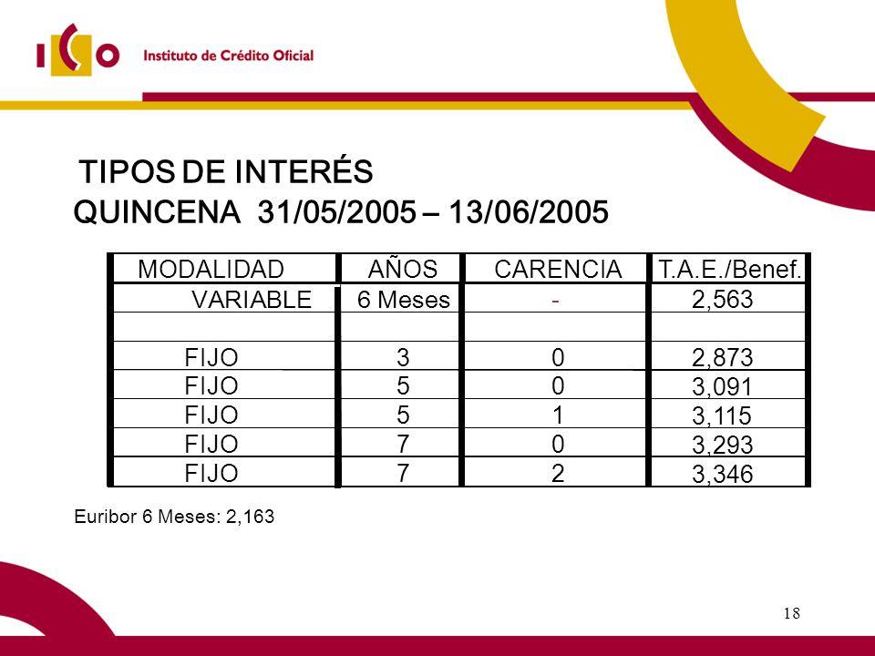 18 TIPOS DE INTERÉS QUINCENA 31/05/2005 – 13/06/2005 Euribor 6 Meses: 2,163 MODALIDADAÑOSCARENCIAT.A.E./Benef.