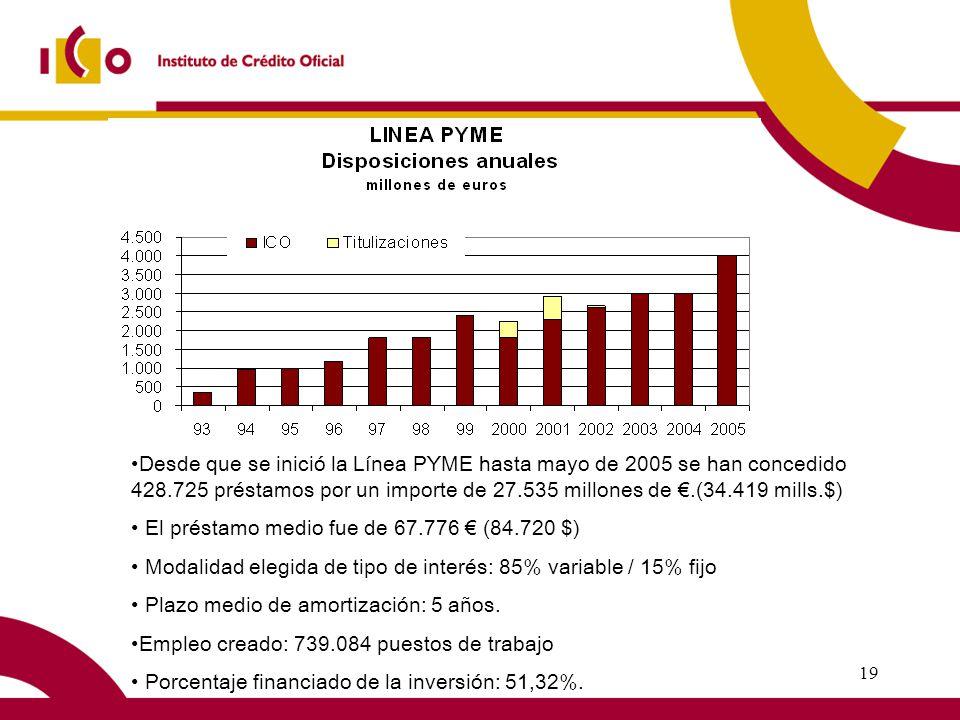 19 Desde que se inició la Línea PYME hasta mayo de 2005 se han concedido 428.725 préstamos por un importe de 27.535 millones de.(34.419 mills.$) El préstamo medio fue de 67.776 (84.720 $) Modalidad elegida de tipo de interés: 85% variable / 15% fijo Plazo medio de amortización: 5 años.