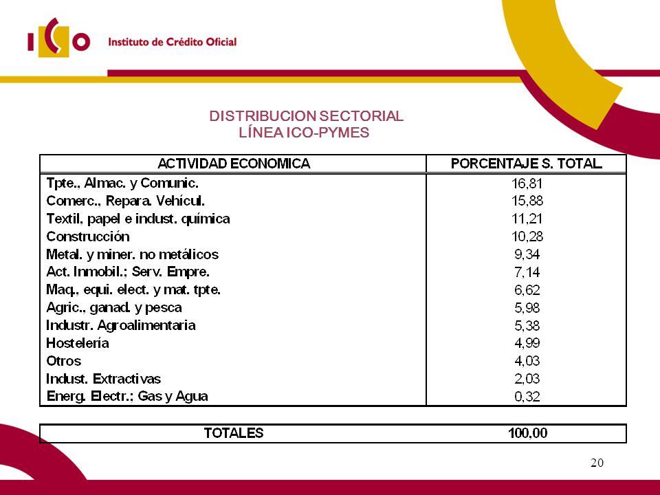 20 DISTRIBUCION SECTORIAL LÍNEA ICO-PYMES