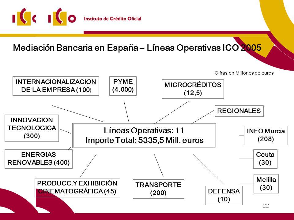 22 Mediación Bancaria en España – Líneas Operativas ICO 2005 Líneas Operativas: 11 Importe Total: 5335,5 Mill.