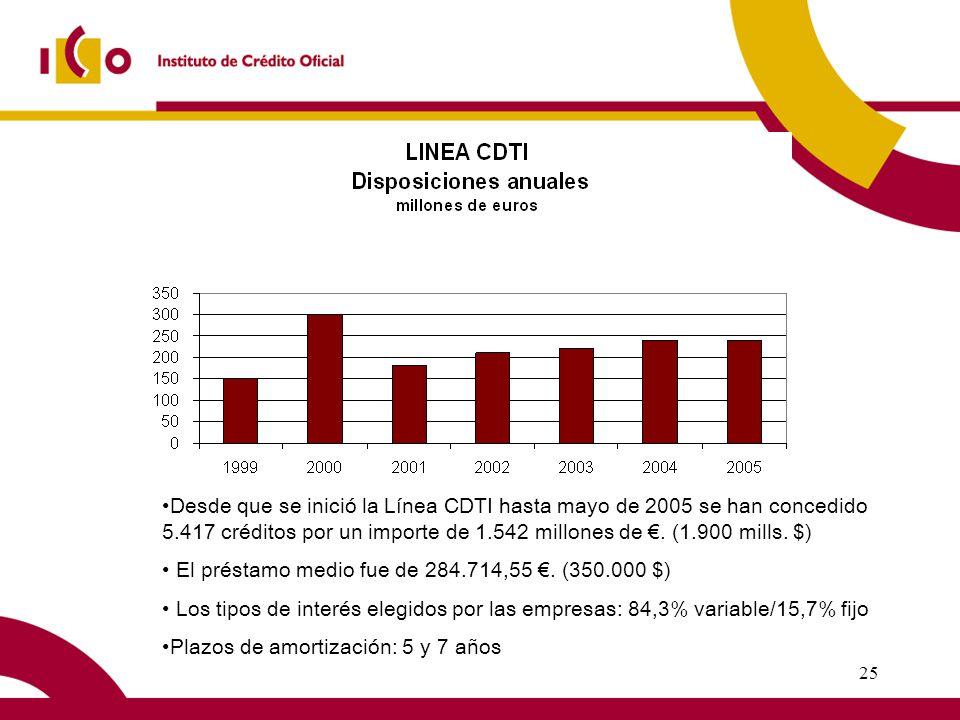 25 Desde que se inició la Línea CDTI hasta mayo de 2005 se han concedido 5.417 créditos por un importe de 1.542 millones de.