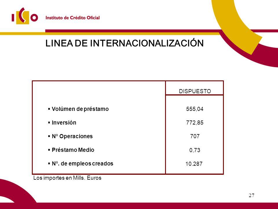 27 LINEA DE INTERNACIONALIZACIÓN DISPUESTO 555,04 Inversión 772,85 Nº Operaciones 707 Préstamo Medio 0,73 Nº.