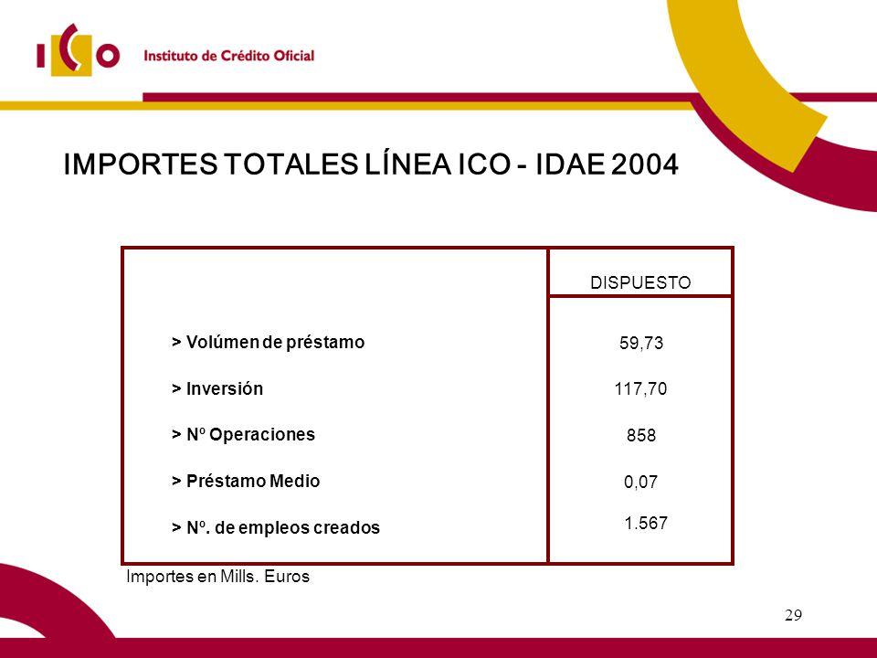 29 IMPORTES TOTALES LÍNEA ICO - IDAE 2004 DISPUESTO 59,73 > Inversión 117,70 > Nº Operaciones 858 > Préstamo Medio 0,07 1.567 > Nº.