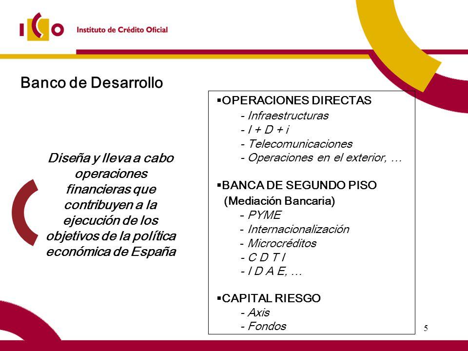 5 Banco de Desarrollo Diseña y lleva a cabo operaciones financieras que contribuyen a la ejecución de los objetivos de la política económica de España OPERACIONES DIRECTAS - Infraestructuras - I + D + i - Telecomunicaciones - Operaciones en el exterior, … BANCA DE SEGUNDO PISO (Mediación Bancaria) - PYME - Internacionalización - Microcréditos - C D T I - I D A E, … CAPITAL RIESGO - Axis - Fondos