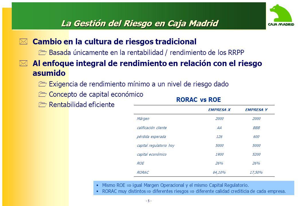 - 5 - La Gestión del Riesgo en Caja Madrid Cambio en la cultura de riesgos tradicional Basada únicamente en la rentabilidad / rendimiento de los RRPP Al enfoque integral de rendimiento en relación con el riesgo asumido Exigencia de rendimiento mínimo a un nivel de riesgo dado Concepto de capital económico Rentabilidad eficiente RORAC vs ROE Mismo ROE igual Margen Operacional y el mismo Capital Regulatorio.
