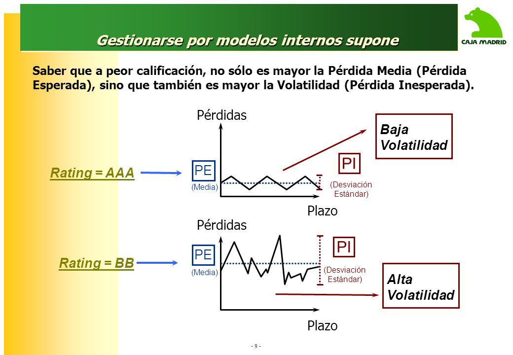 - 9 - Gestionarse por modelos internos supone Rating = BB Rating = AAA Plazo (Desviación Estándar) Pérdidas (Media) Plazo (Desviación Estándar) (Media) Alta Volatilidad Pérdidas Baja Volatilidad PE PI Saber que a peor calificación, no sólo es mayor la Pérdida Media (Pérdida Esperada), sino que también es mayor la Volatilidad (Pérdida Inesperada).