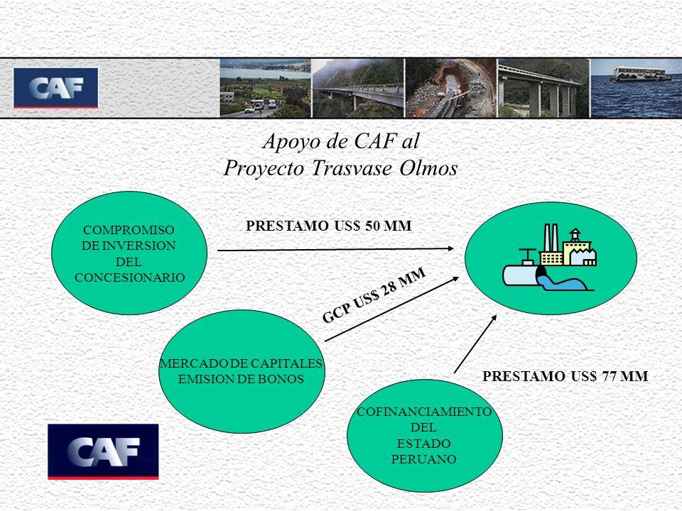 Apoyo de CAF al Proyecto Trasvase Olmos COMPROMISO DE INVERSION DEL CONCESIONARIO COFINANCIAMIENTO DEL ESTADO PERUANO MERCADO DE CAPITALES EMISION DE BONOS GCP US$ 28 MM PRESTAMO US$ 77 MM PRESTAMO US$ 50 MM