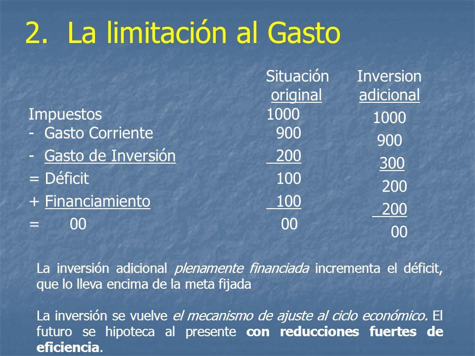 Situación original Impuestos1000 - Gasto Corriente 900 - Gasto de Inversión 200 = Déficit 100 + Financiamiento 100 = 00 00 2. La limitación al Gasto L