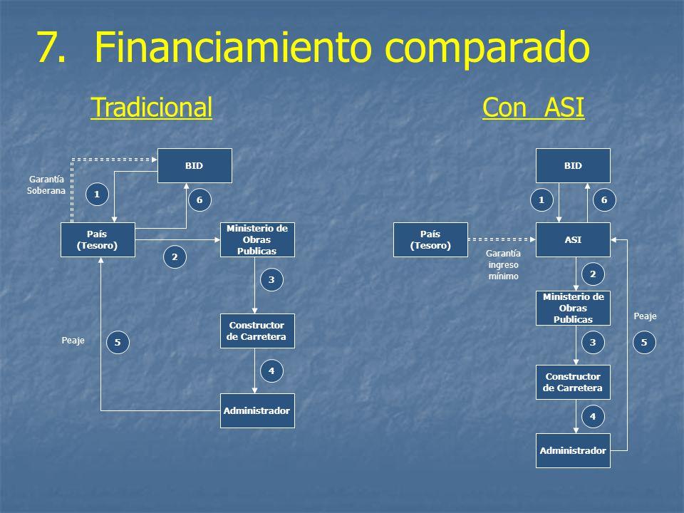 7. Financiamiento comparado TradicionalCon ASI País (Tesoro) 2 Constructor de Carretera 4 Ministerio de Obras Publicas 3 6 Garantía Soberana Administr