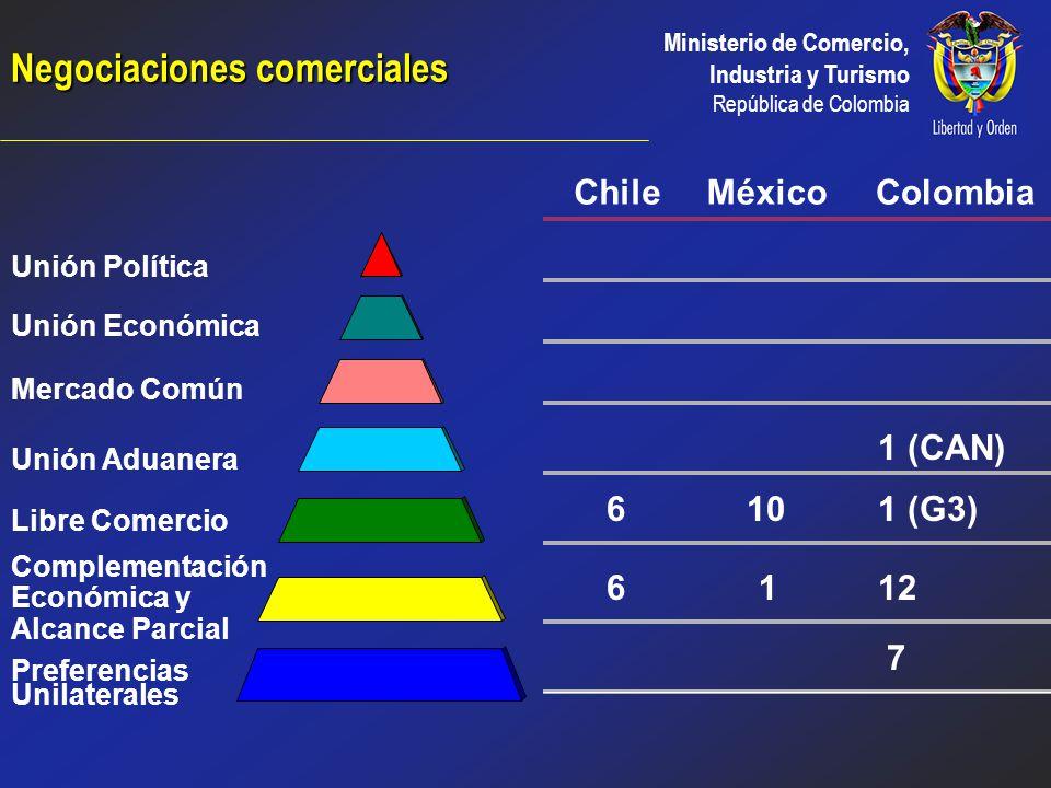 Ministerio de Comercio, Industria y Turismo República de Colombia Negociaciones comerciales Situación Actual para Colombia: La inserción internacional